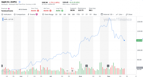 (Source: Yahoo Finance, September 17th)  Apple first announced its plan for its 4-1 stock split on July 30th. Since then, there has been an upward trend in the price of each share.